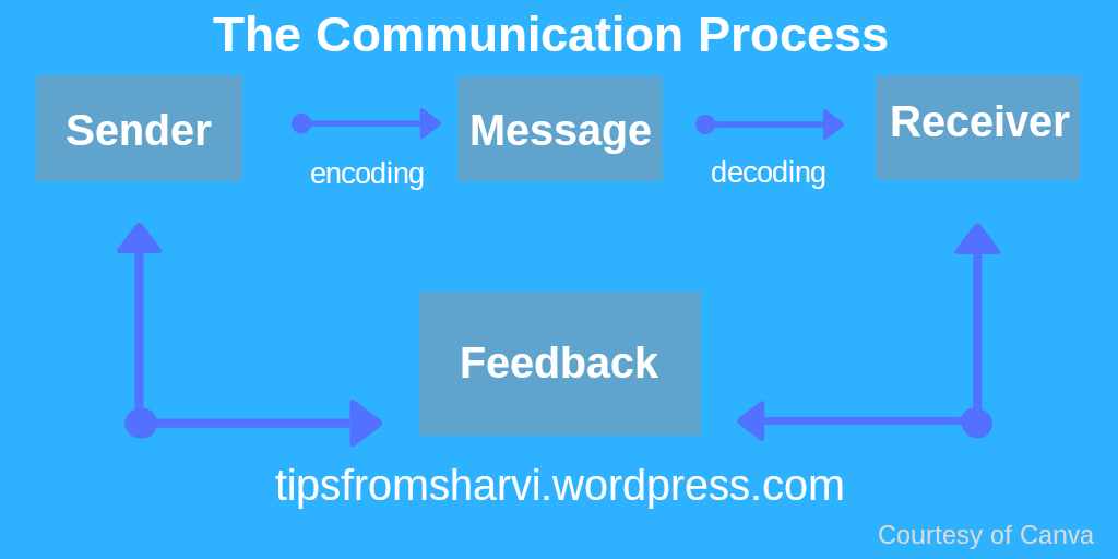 A story on effective communication, Tips from Sharvi.